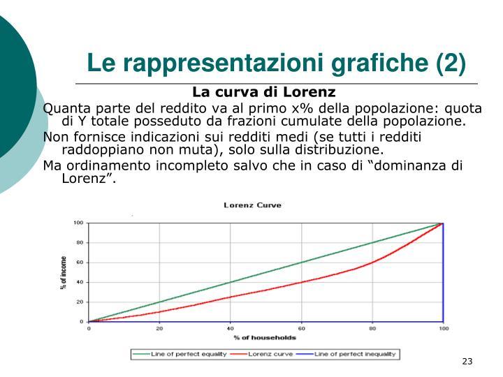 Le rappresentazioni grafiche (2)