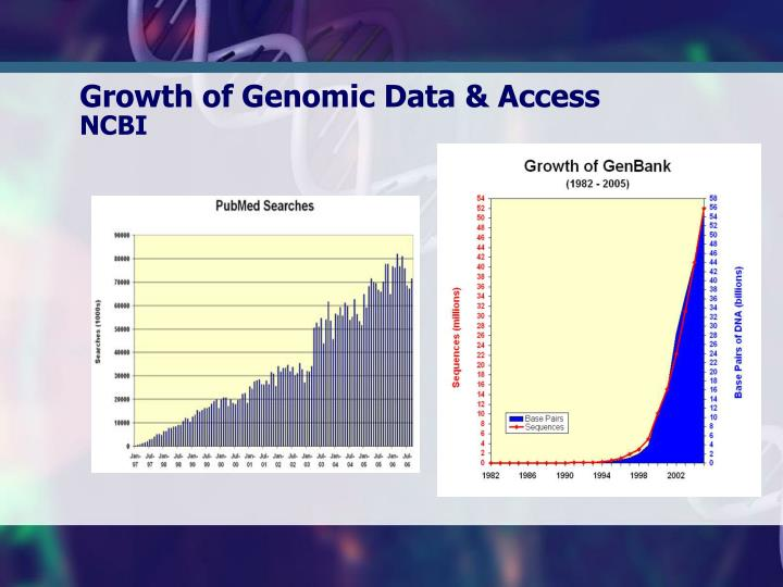 Growth of Genomic Data & Access