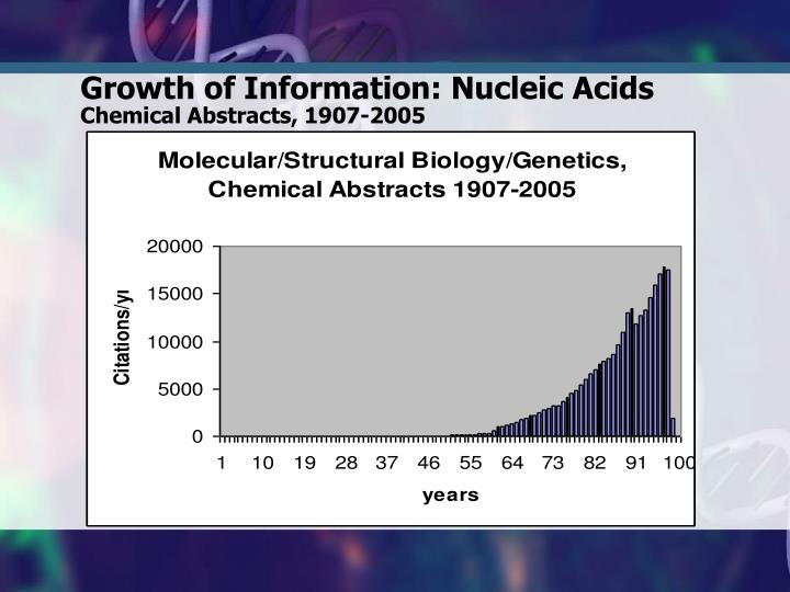 Growth of Information: Nucleic Acids