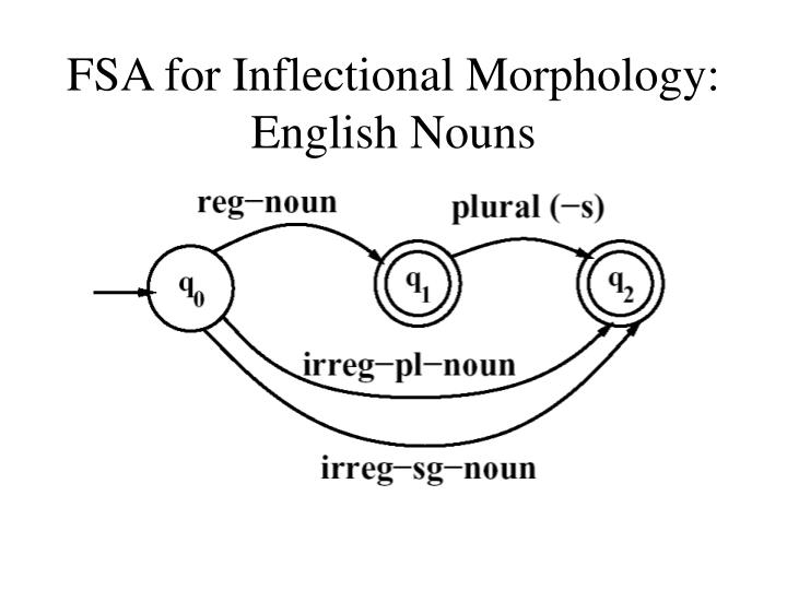 FSA for Inflectional Morphology: English Nouns