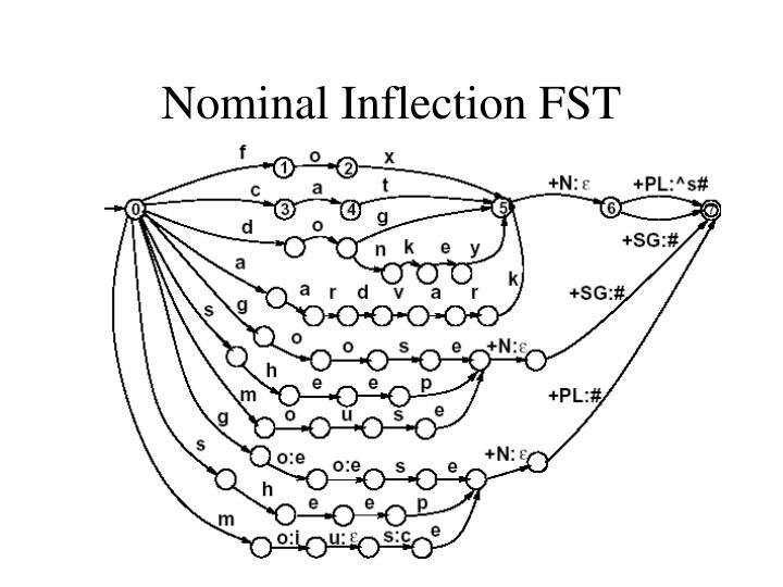 Nominal Inflection FST