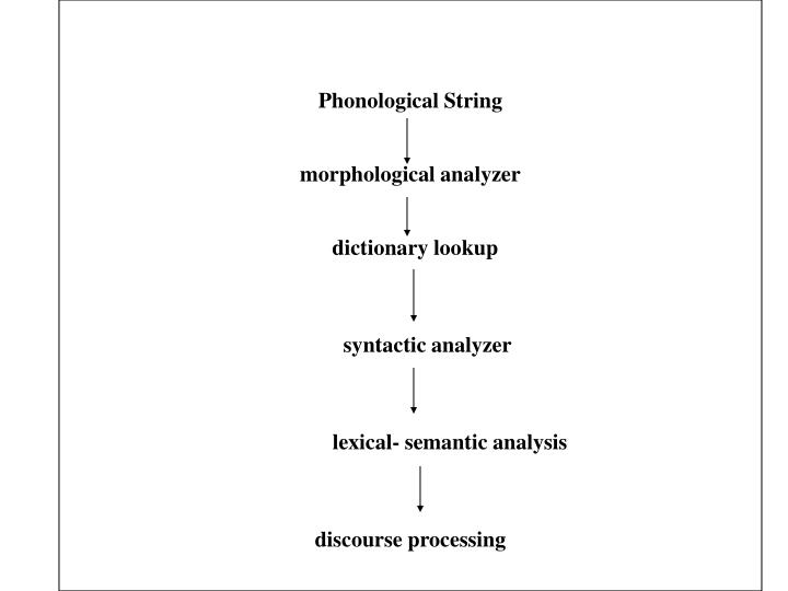 Phonological String