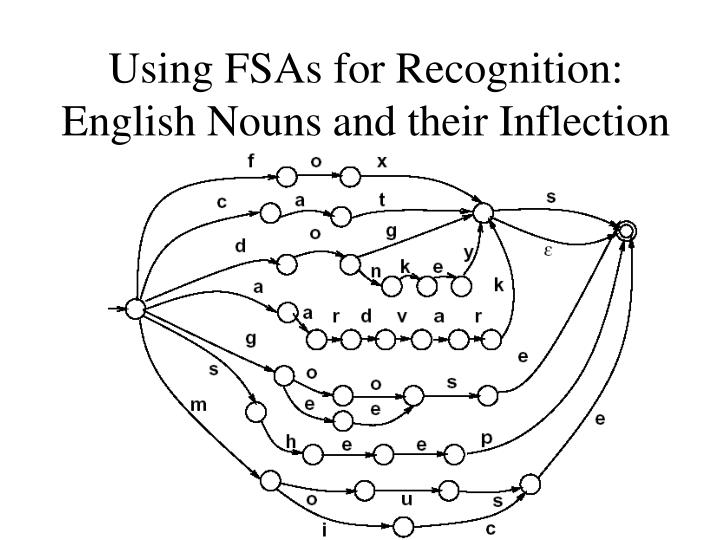 Using FSAs for Recognition: English Nouns and their Inflection