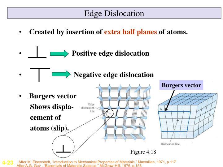 Edge Dislocation