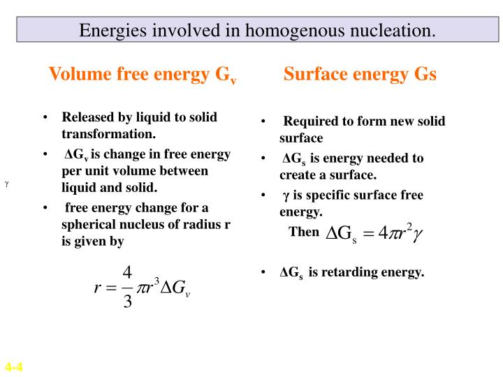 Volume free energy G