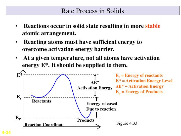 Rate Process in Solids