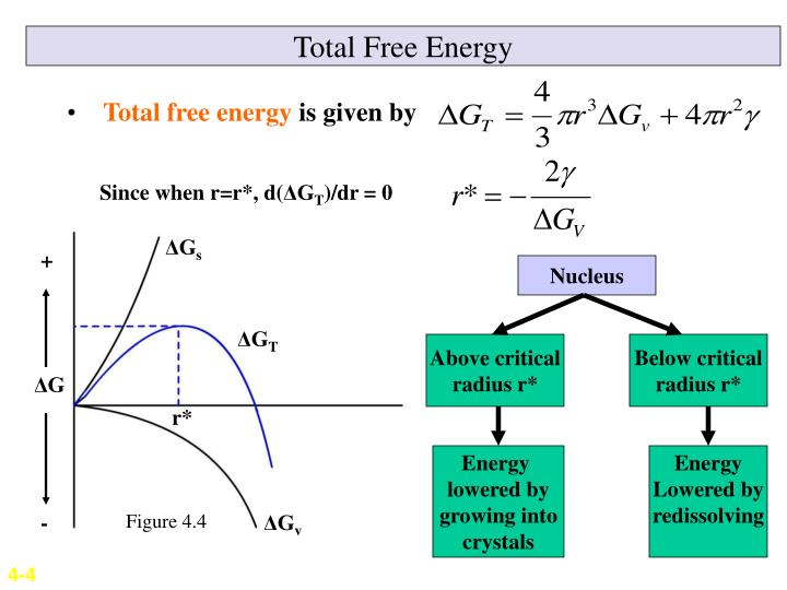 Total Free Energy