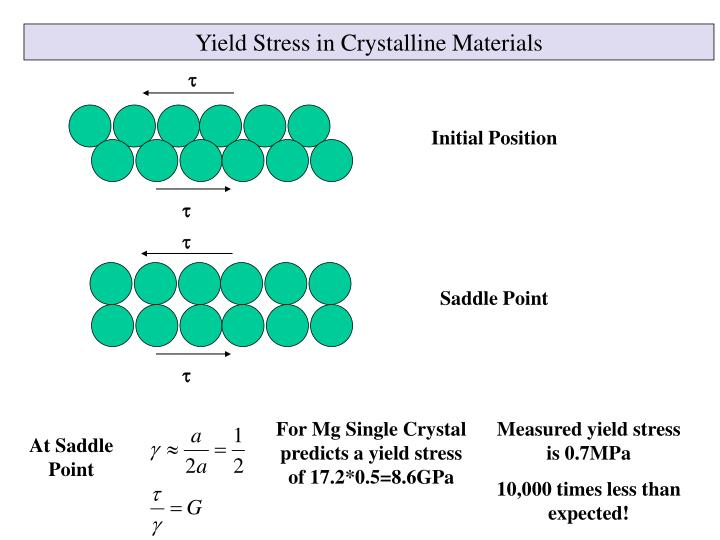 Yield Stress in Crystalline Materials