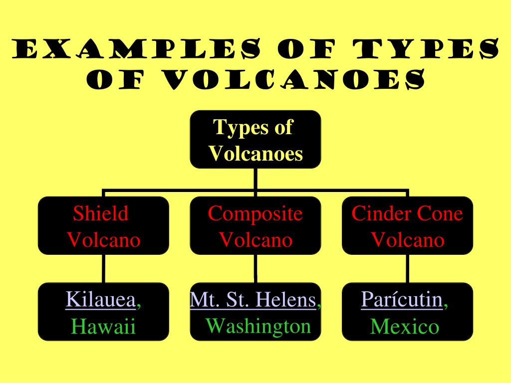 Examples of Types of Volcanoes