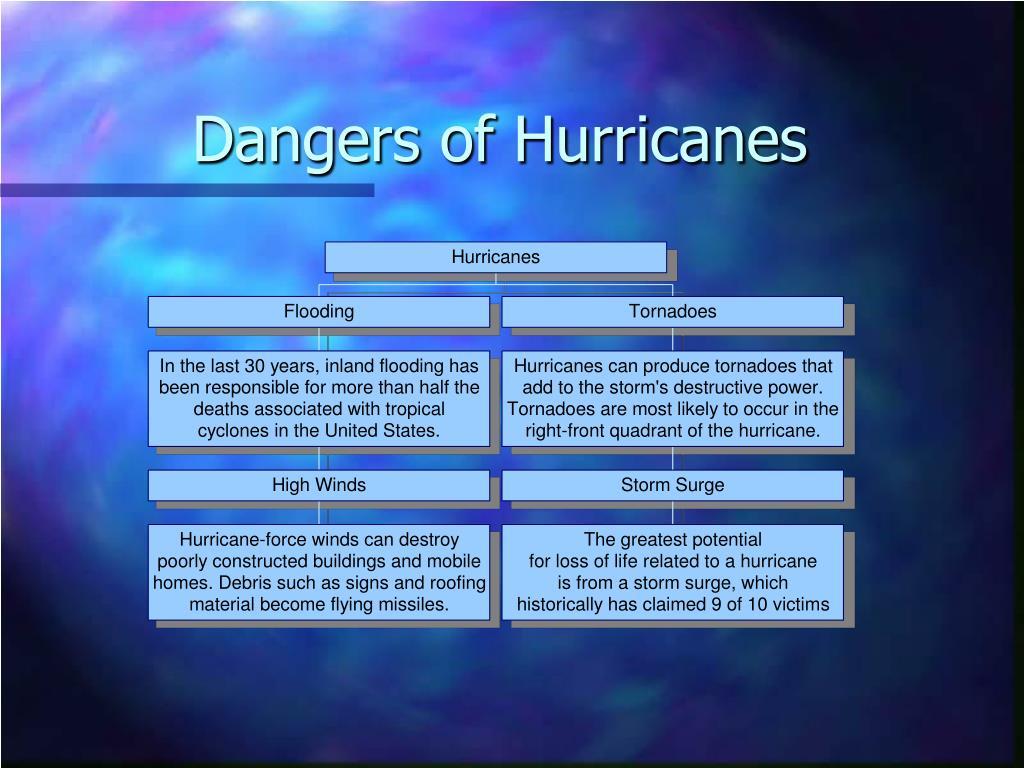 Dangers of Hurricanes