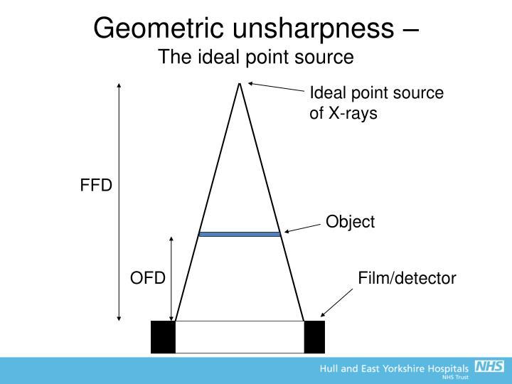 Geometric unsharpness –