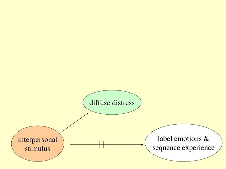 diffuse distress
