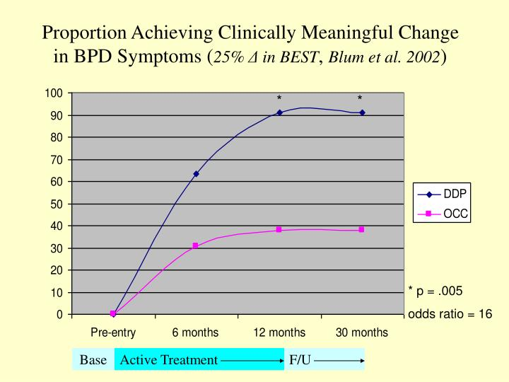 Proportion Achieving Clinically Meaningful Change in BPD Symptoms (
