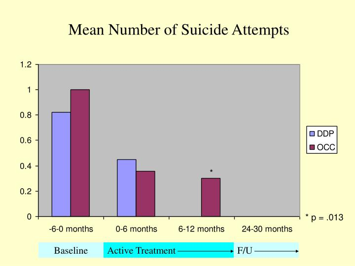 Mean Number of Suicide Attempts