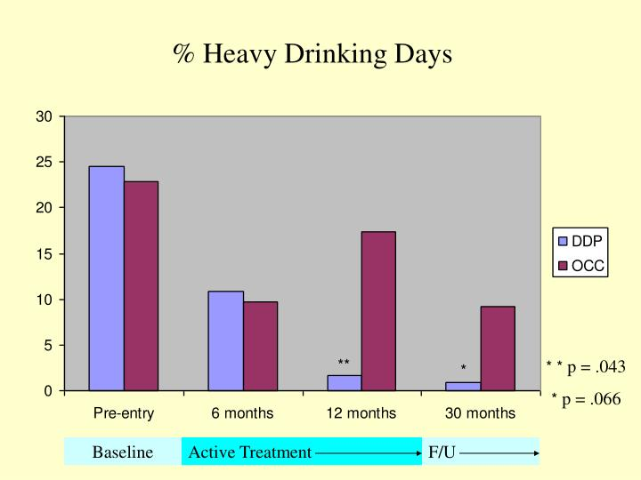 % Heavy Drinking Days