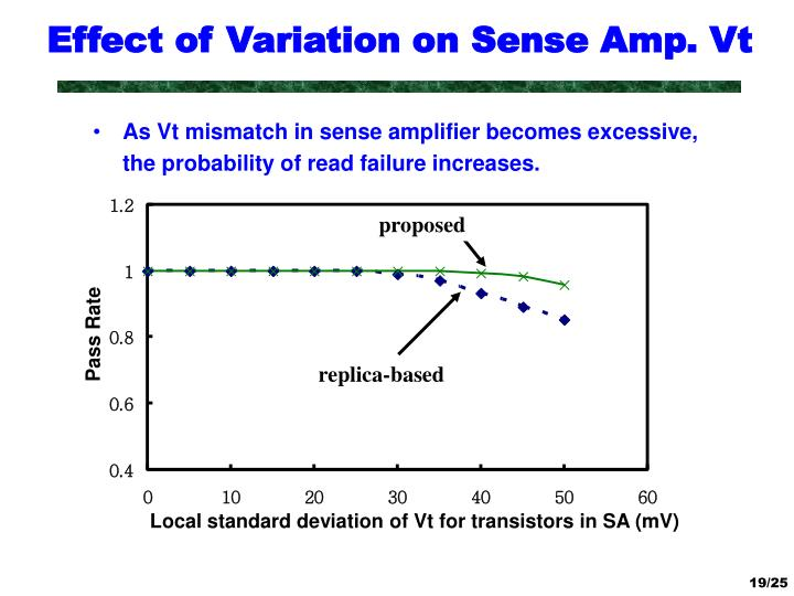 Effect of Variation on Sense Amp. Vt