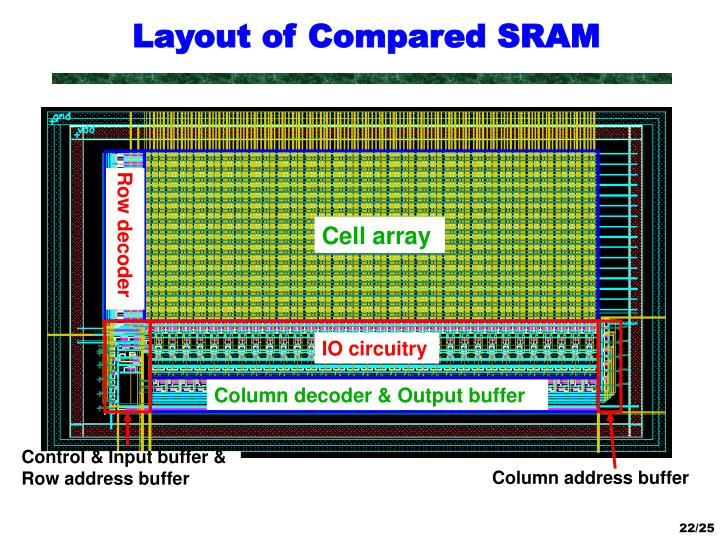 Layout of Compared SRAM