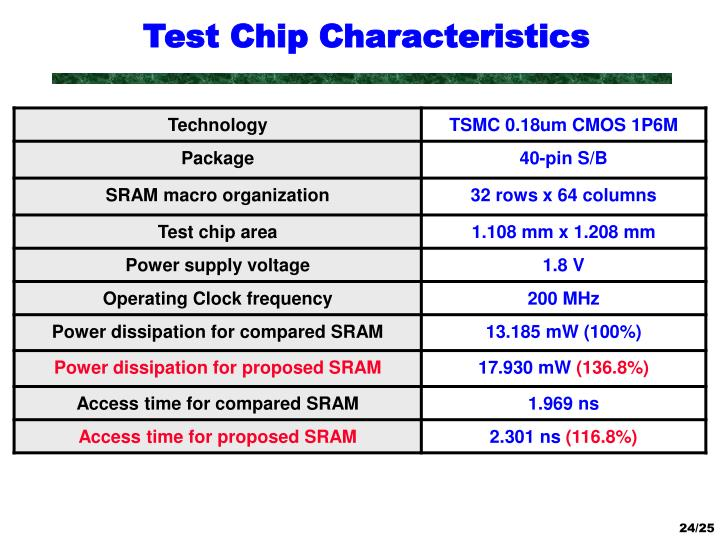 Test Chip Characteristics