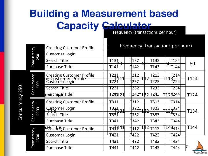 Building a Measurement based Capacity Calculator