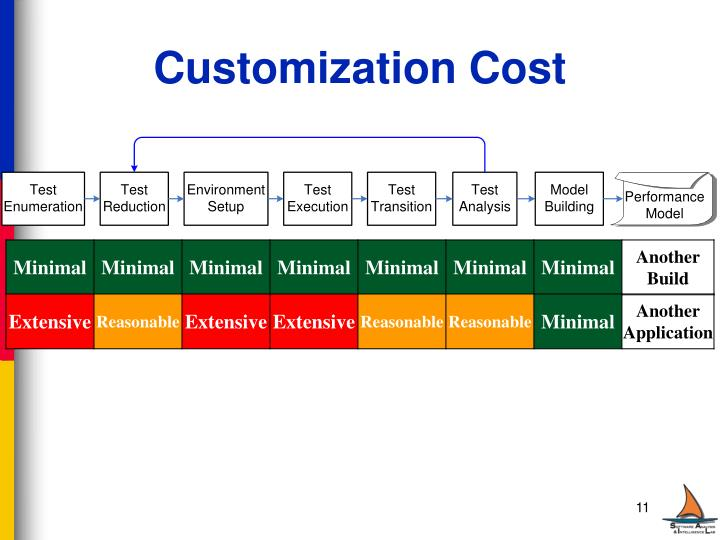 Customization Cost