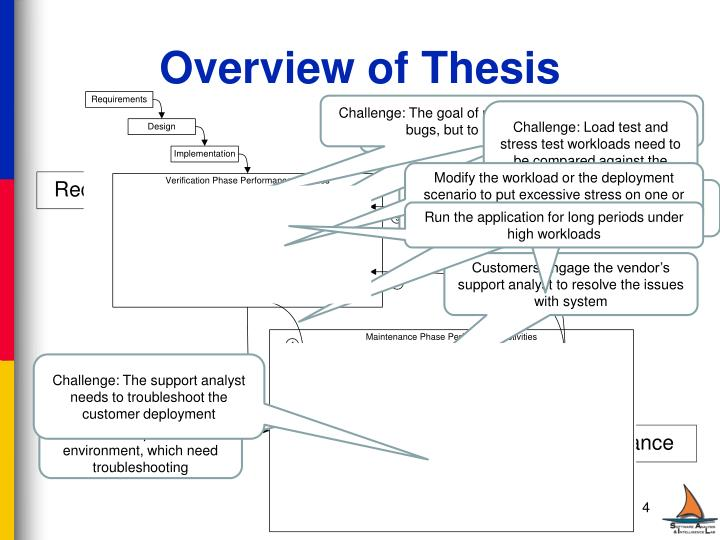 Overview of Thesis