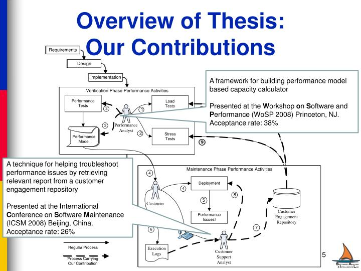 Overview of Thesis: