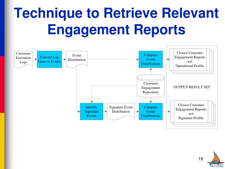 Technique to Retrieve Relevant Engagement Reports