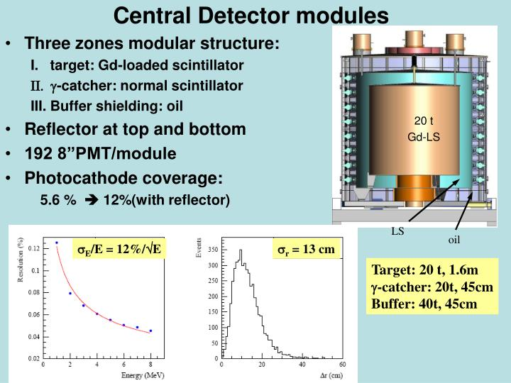 Central Detector modules