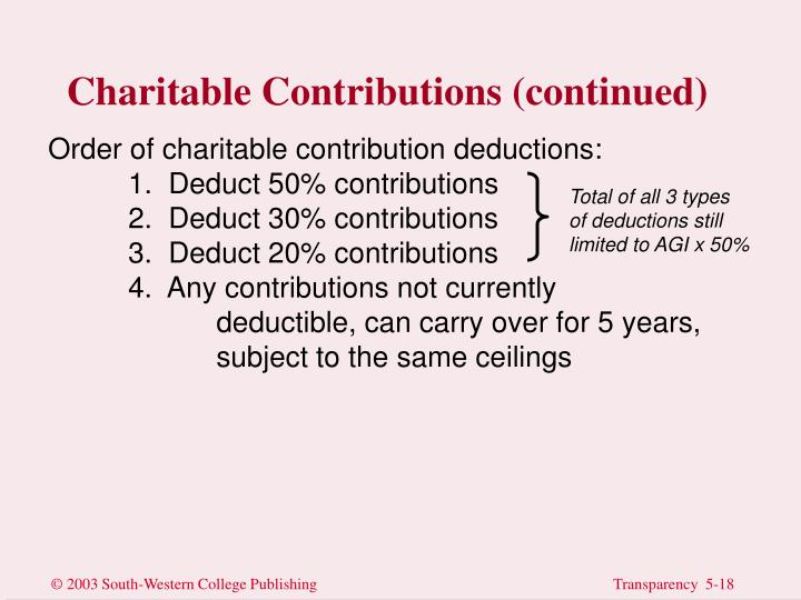 Charitable Contributions (continued)