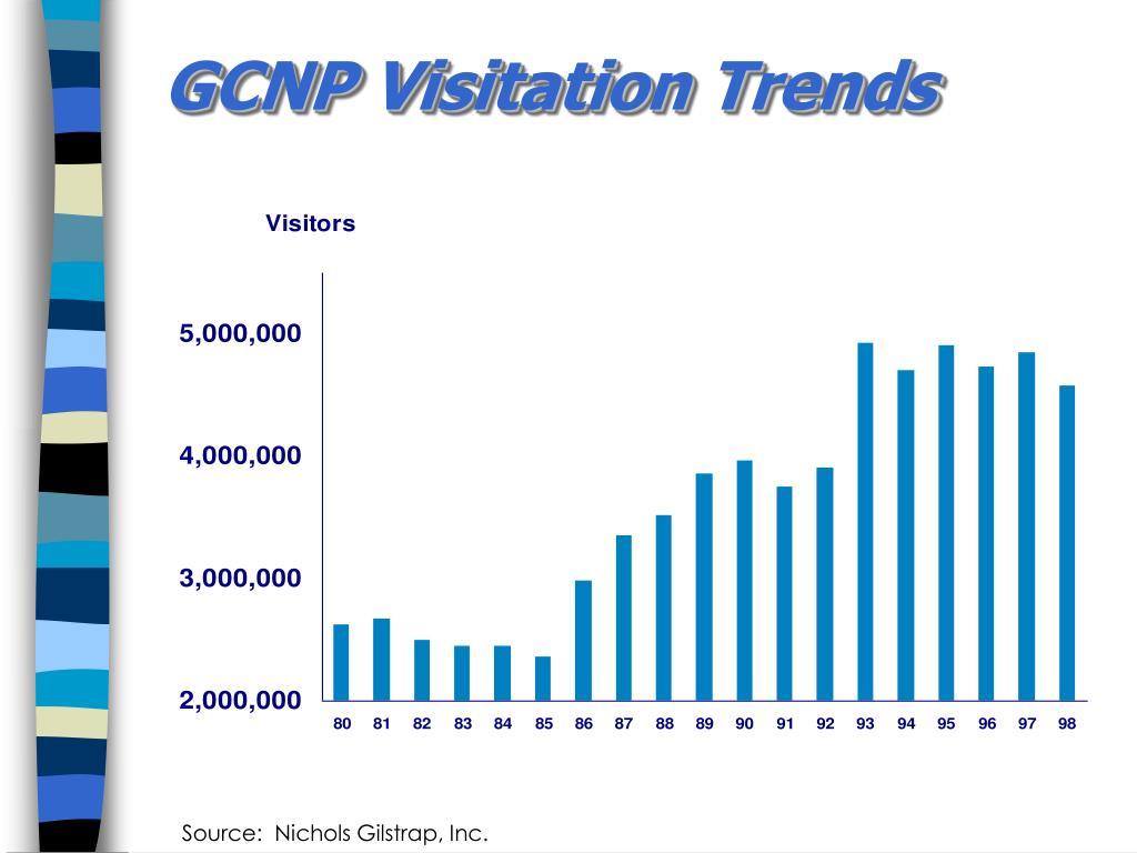 GCNP Visitation Trends
