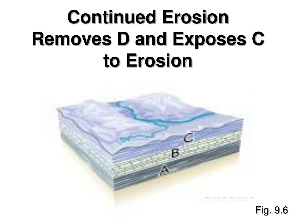 Continued Erosion Removes D and Exposes C to Erosion