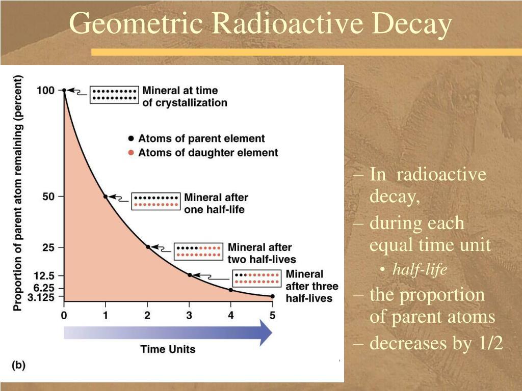 Geometric Radioactive Decay
