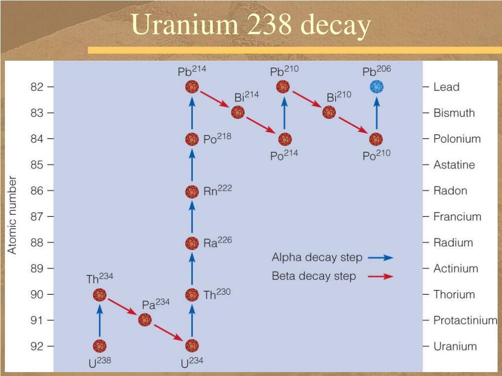 Uranium 238 decay