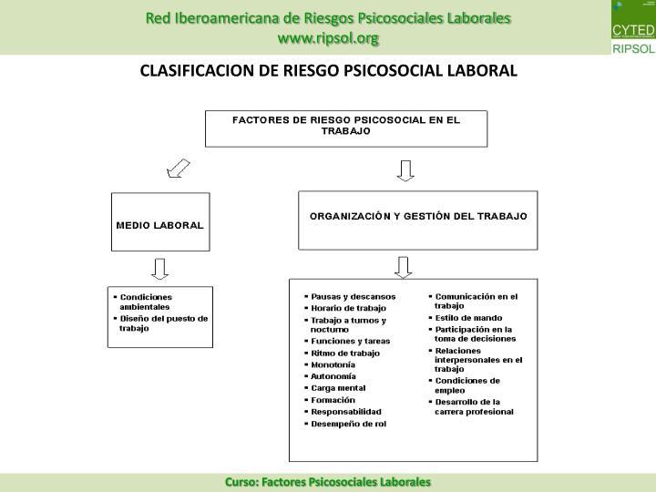 CLASIFICACION DE RIESGO PSICOSOCIAL LABORAL