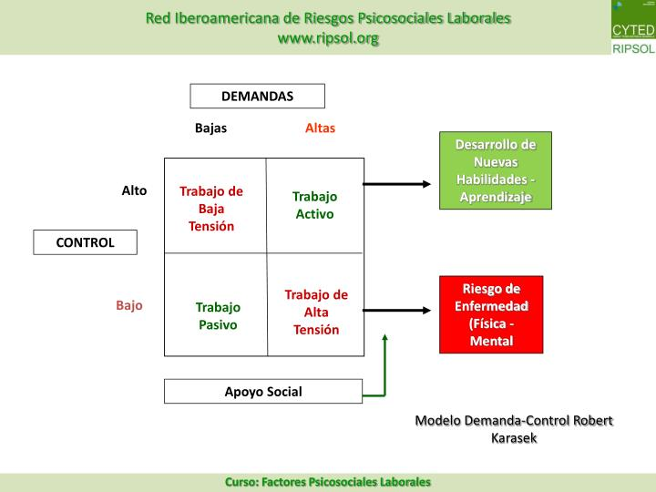Modelo Demanda-Control Robert Karasek