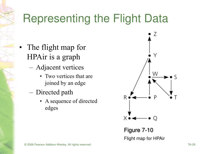Representing the Flight Data
