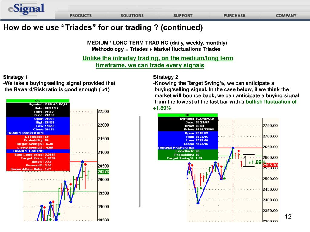 """How do we use """"Triades"""" for our trading ? (continued)"""