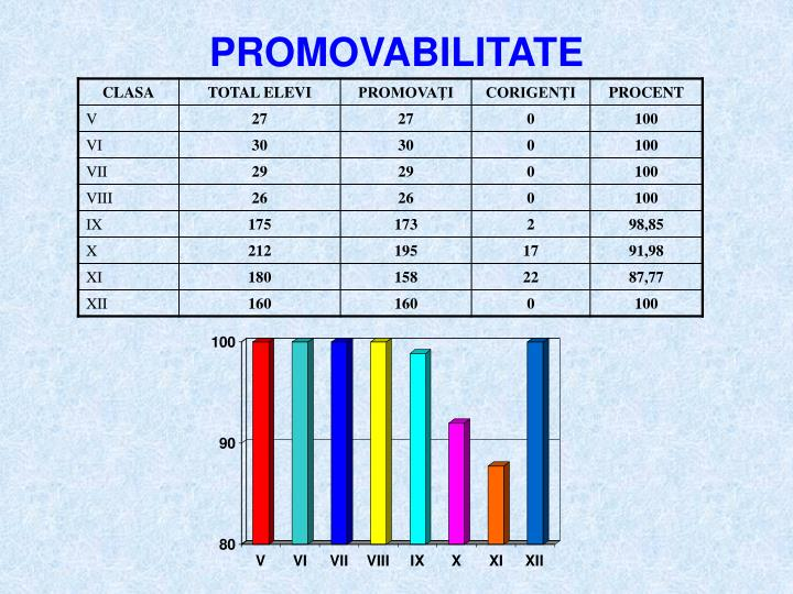 PROMOVABILITATE
