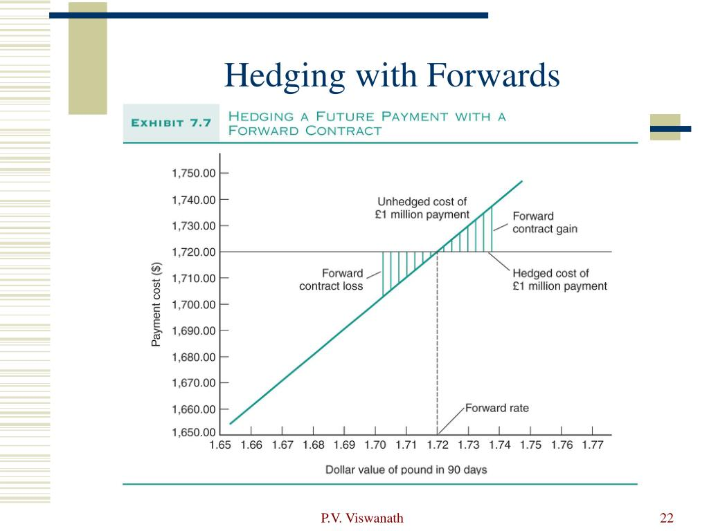 Hedging with Forwards