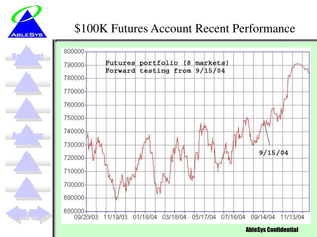 $100K Futures Account Recent Performance