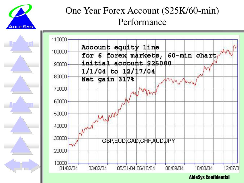 One Year Forex Account ($25K/60-min) Performance