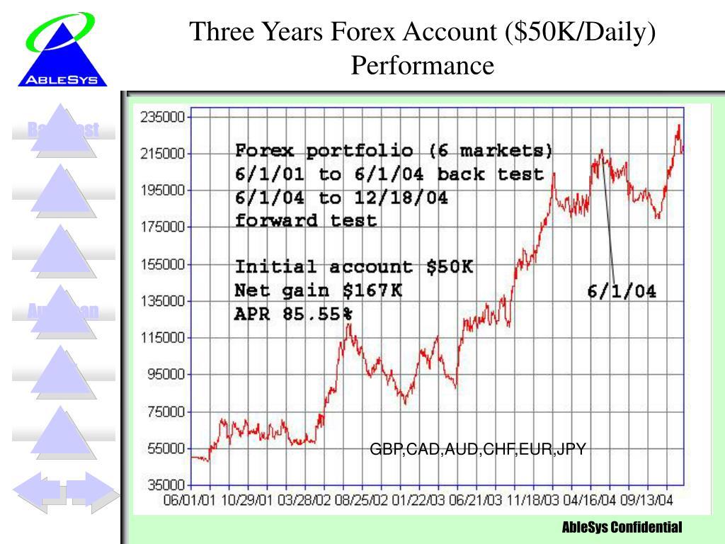 Three Years Forex Account ($50K/Daily) Performance