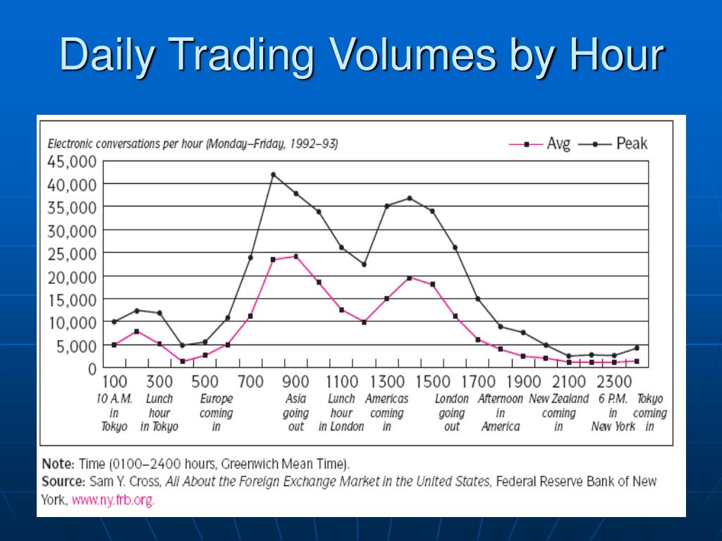 Daily Trading Volumes by Hour