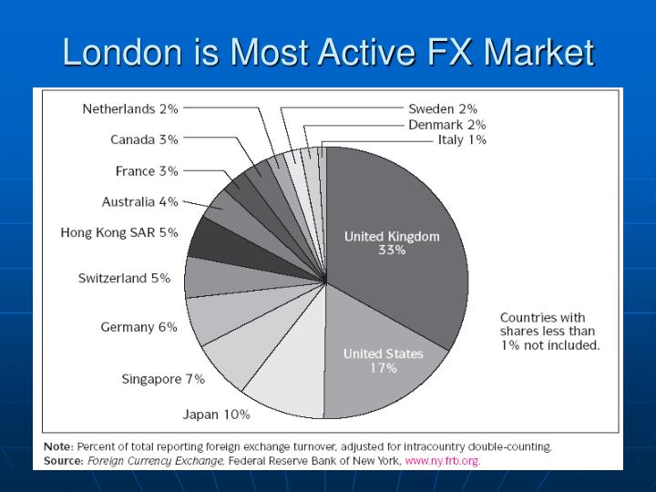 London is most active fx market