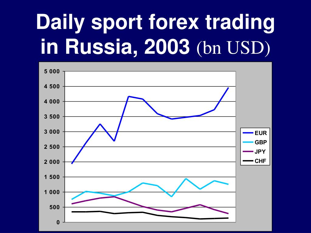 Daily sport forex trading in Russia, 2003
