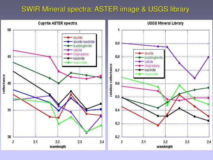 SWIR Mineral spectra: ASTER image & USGS library