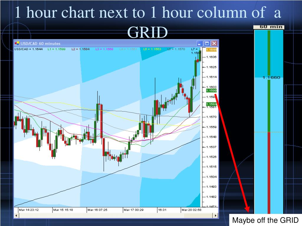 1 hour chart next to 1 hour column of  a