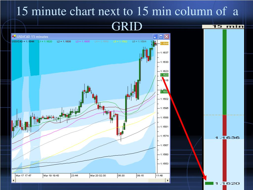 15 minute chart next to 15 min column of  a