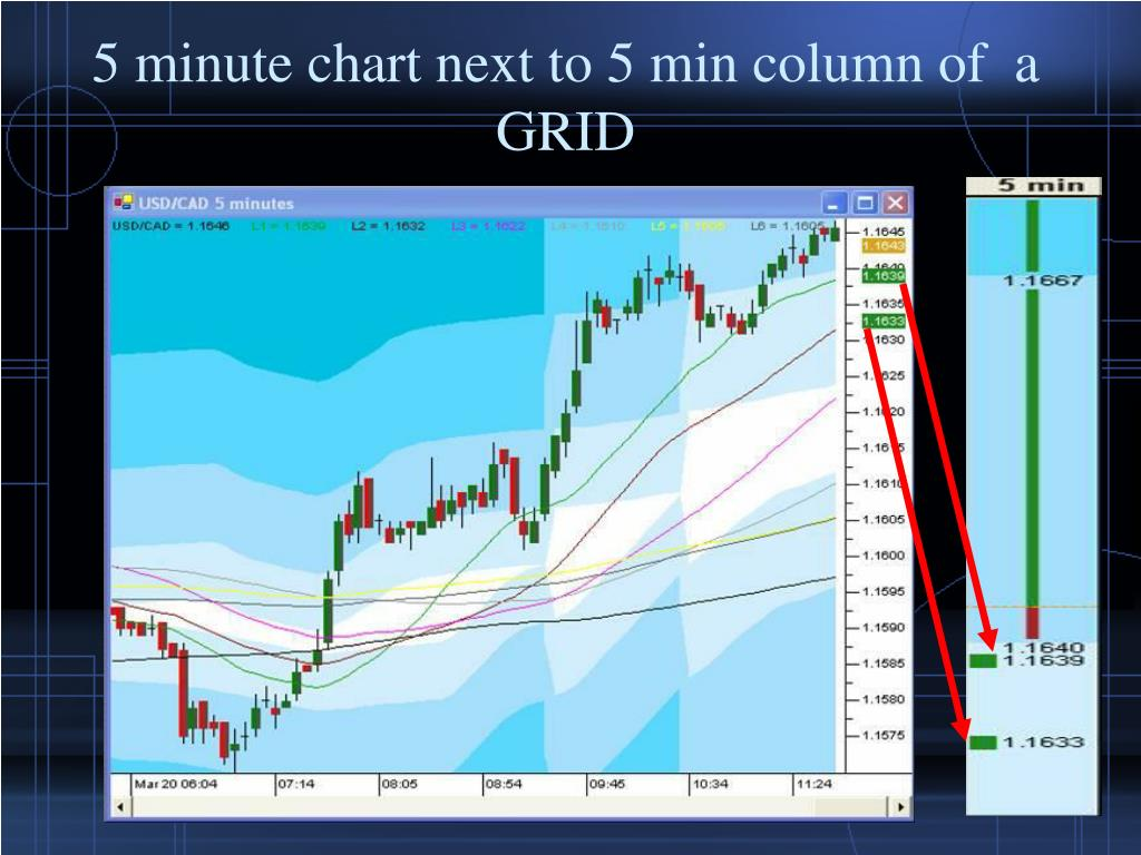 5 minute chart next to 5 min column of  a