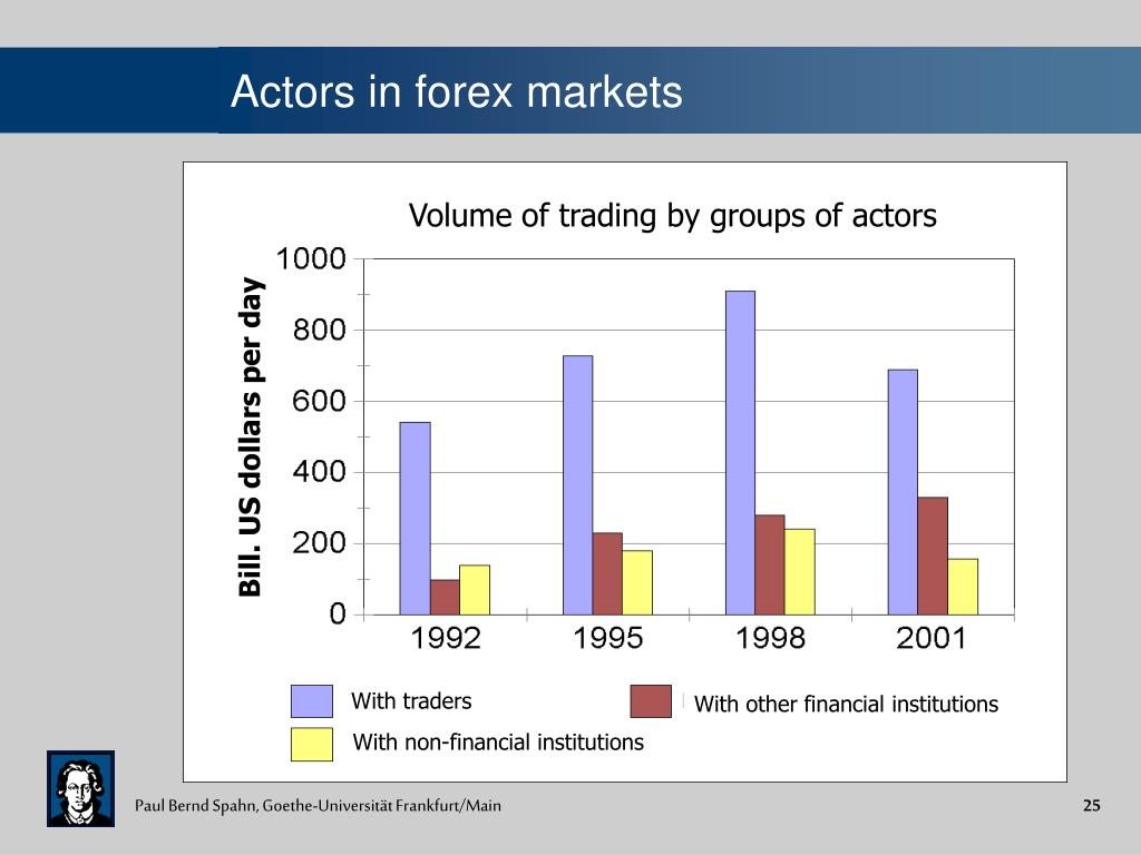 Volume of trading by groups of actors